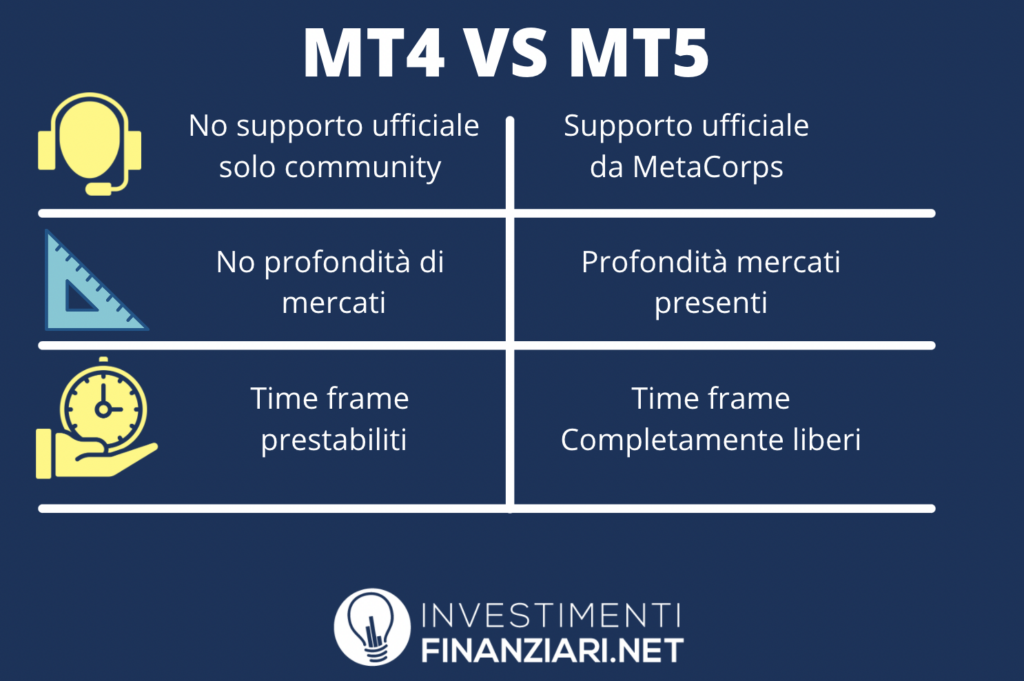 Differenze tra MT4 e MT5