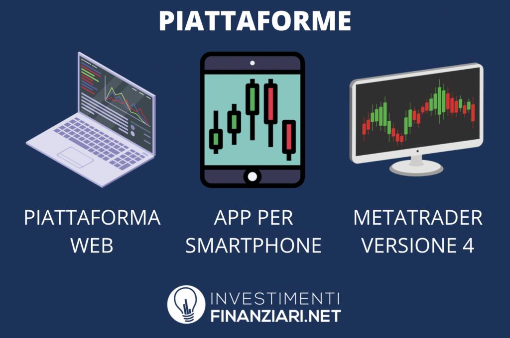 Capital.com piattaforme trading - a cura di InvestimentiFinanziari.net