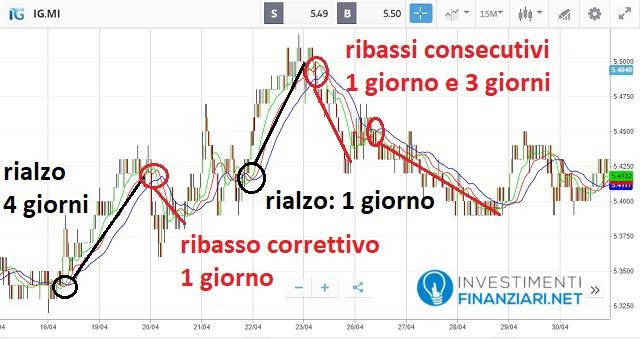 studio delle azioni Italgas sul breve periodo