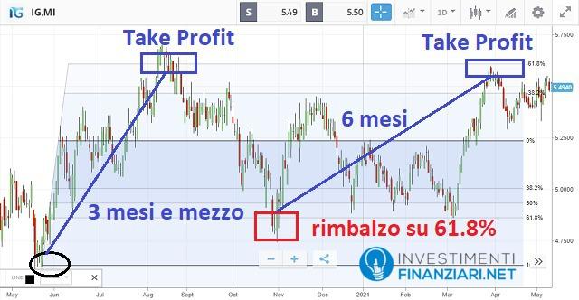 Analisi tecnica di lungo periodo azioni Italgas con indicatore Fibonacci