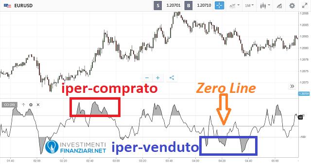 elementi dell'indicatore CCI sul grafico di eToro