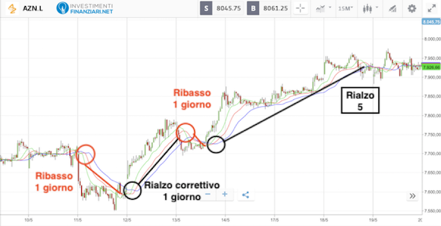 Analisi tecnica azioni AstraZeneca di breve periodo
