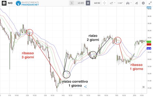 Azioni Nio: Analisi tecnica breve periodo