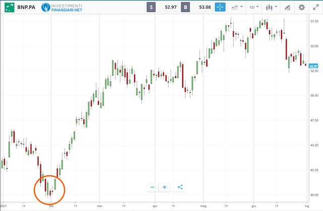 Azioni bancarie: andamento BNP Paribas