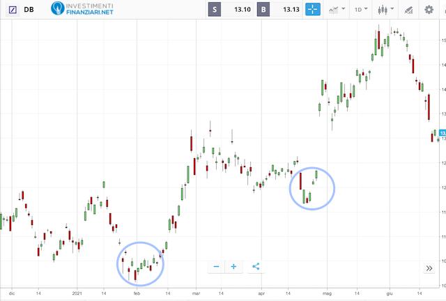 Azioni bancarie: Andamento DeutscheBank