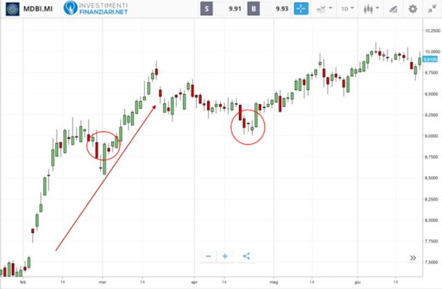 Azioni bancarie: andamento del titolo italiano MedioBanca