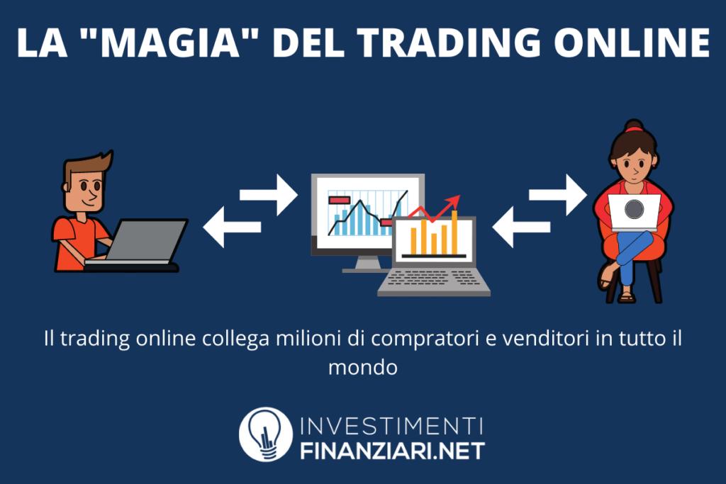 diventare ricchi con il trading online cosa significa trovare soldi nel letto