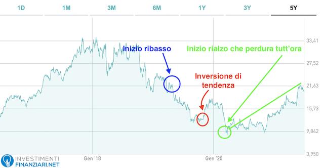 grafico andamento delle azioni di robotica italiane di Datalogic SPA