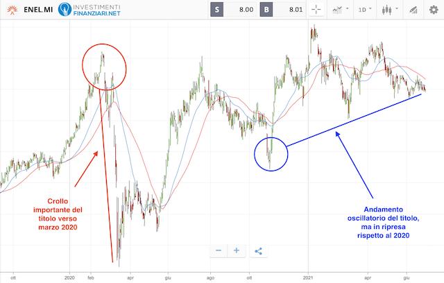 Azioni petrolio: andamento titolo ENEL