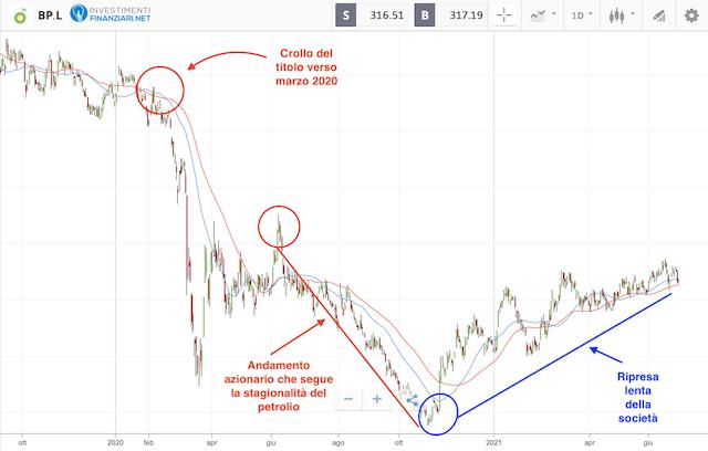 Azioni petrolio: andamento titolo British Petroleum