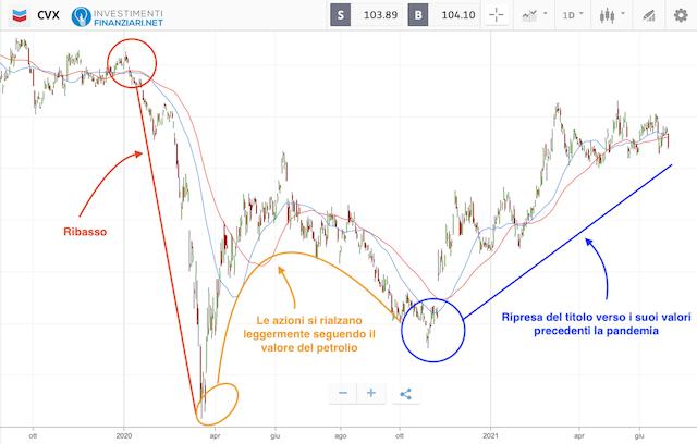 Azioni petrolio: andamento Chevron Corporation