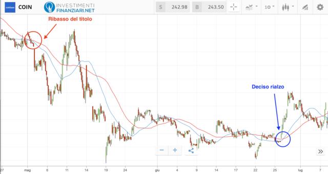 Analisi tecnica medio periodo azioni Coinbase