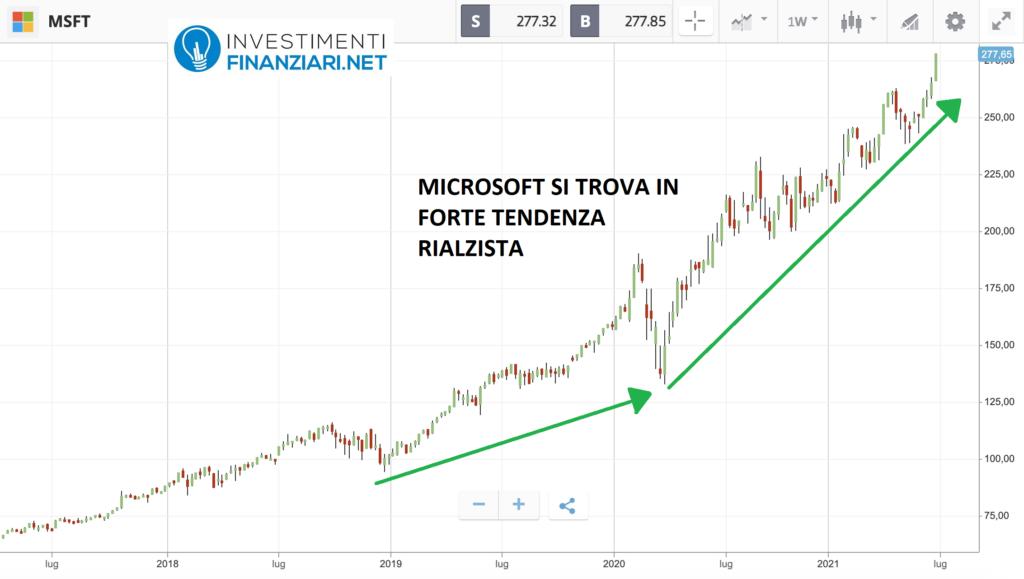 andamento azioni intelligenza artificiale di Microsoft
