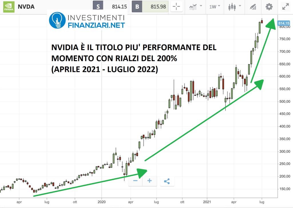 grafico Nvidia: uno dei titoli più performanti del momento nel settore A.I.