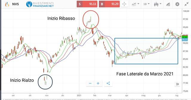 Analisi tecnica azioni Novartis