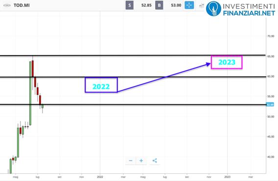 Azioni Tod's previsioni future
