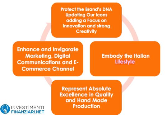 Azioni Tod's: business model del gruppo
