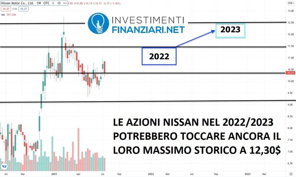 azioni nissan previsioni 2022 2023 secondo gli analisti