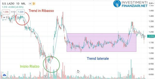 Azioni Lazio analisi tecnica