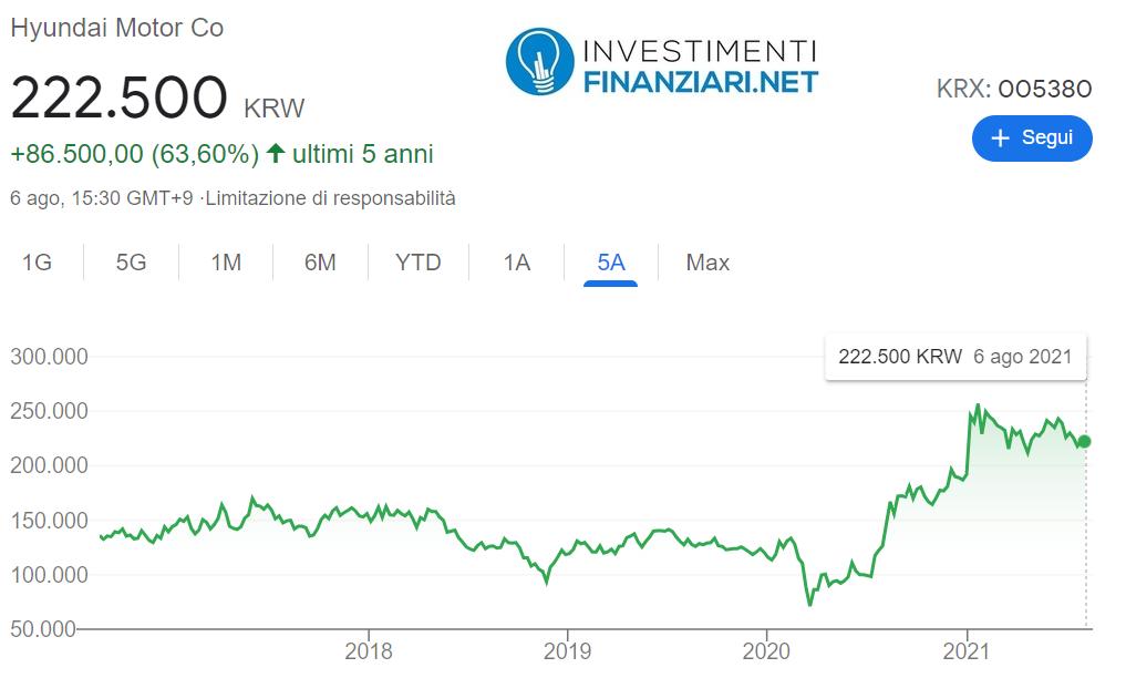 La grande crescita delle azioni Hyundai dopo il Covid: +63,60% rispetto a 5 anni prima