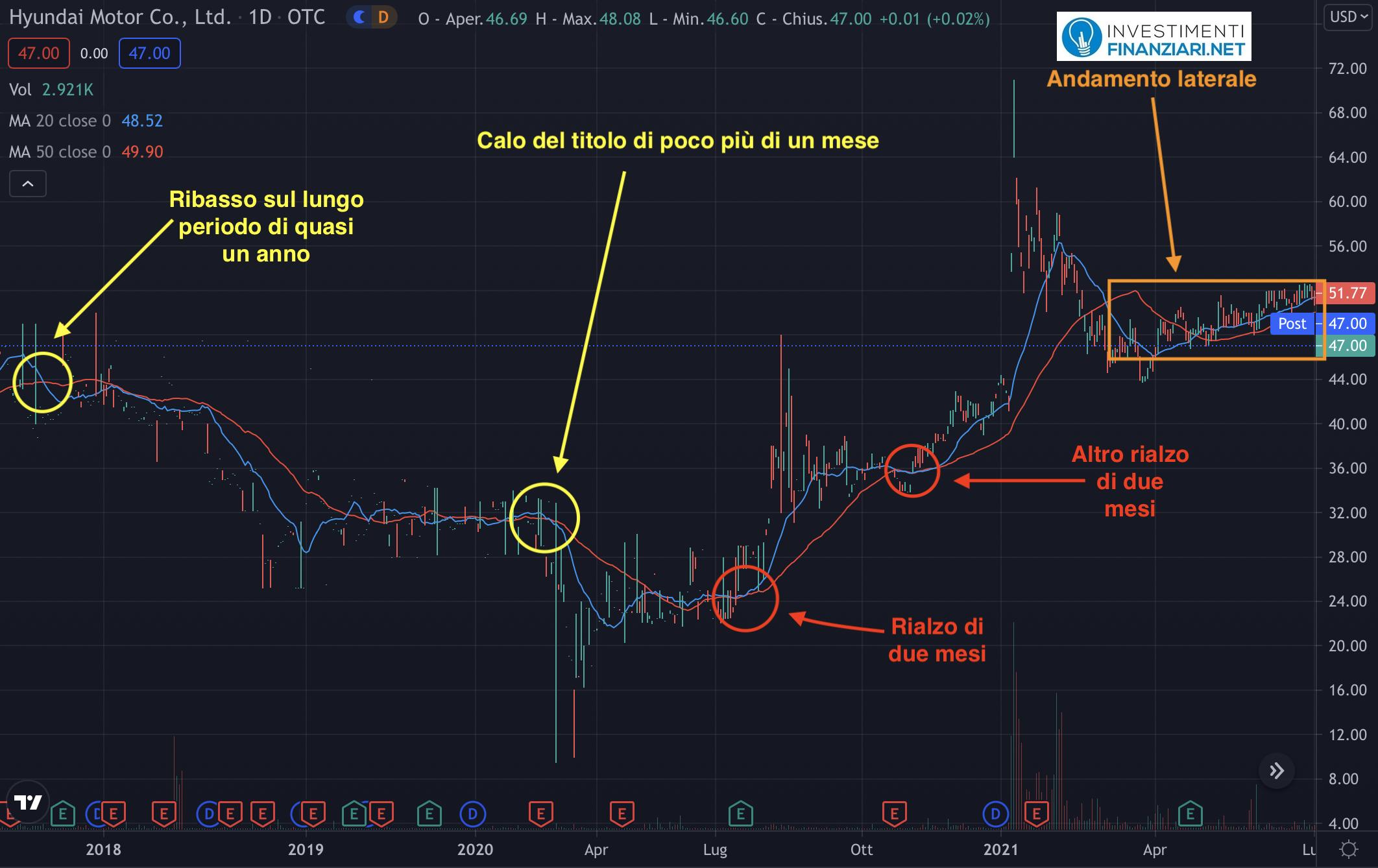 Analisi tecnica di lungo periodo su azioni Hyundai