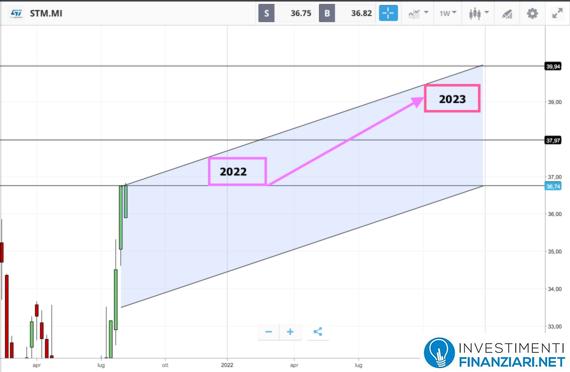 Previsioni 2022/23 azioni STMicroelectronics