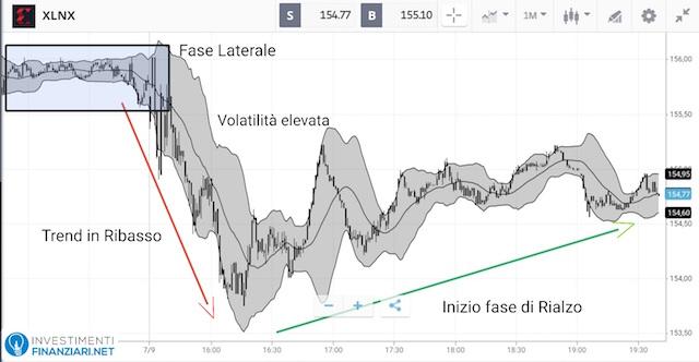 Analisi tecnica breve periodo azioni Xilinx