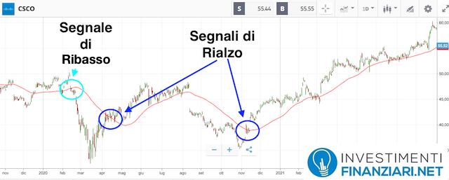 Analisi tecnica lungo periodo azioni Cisco