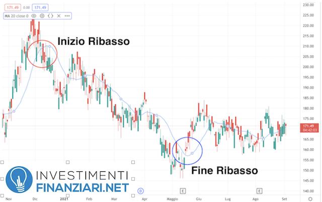 analisi tecnica su azioni Suzuki lungo periodo