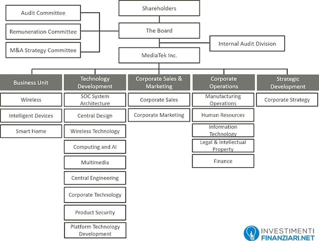 Azioni Mediatek: struttura e governance