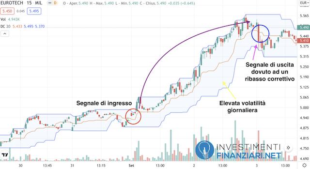 Analisi tecnica di breve periodo azioni Eurotech