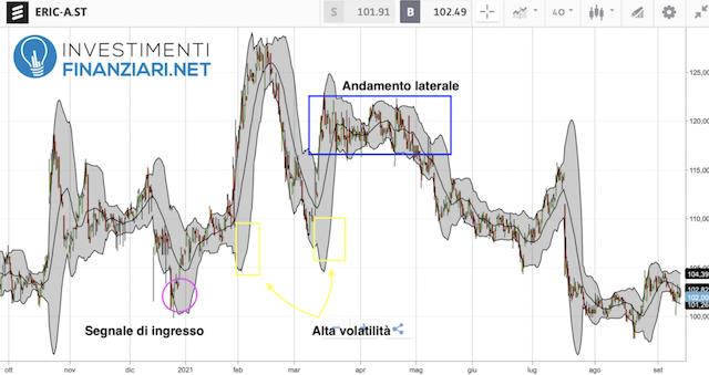 Analisi tecnica medio periodo azioni Ericsson