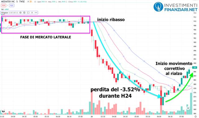 Analisi tecnica breve periodo sulle azioni Mediatek