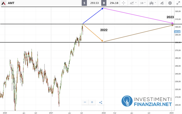 Previsioni azioni American Tower 2022/23