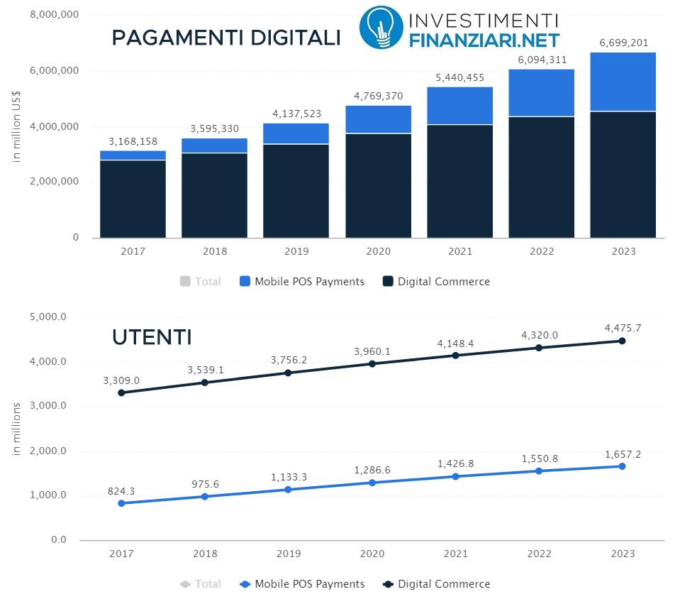 crescita pagamenti digitali con possibile impatto sulle azioni Fintech